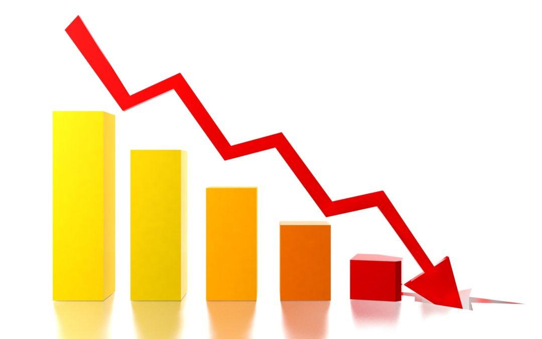 'Prévia' do PIB indica tombo de 9,73% na economia brasileira em abril, maior queda desde 2003.
